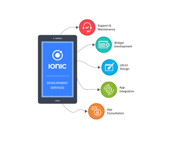 we conceptualize and deliver a wide variety of IONIC application as per your exact demands and requirements. Choose IONIC and develop a native-feeling hybrid mobile application that could flawlessly work on any platform.   https://www.i-webservices.com/ionic-app-development/